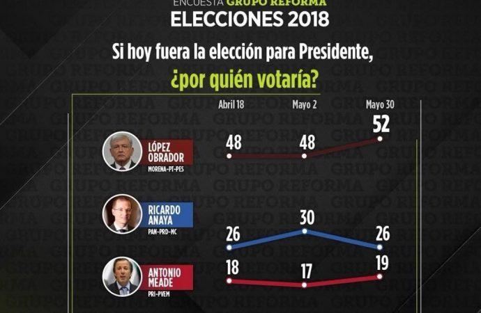 AMLO alcanza 52%, Anaya 26% y Meade 19% en preferencia electoral, según encuesta de El Reforma