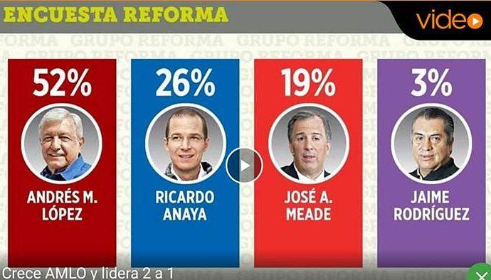 Las graves inconsistencias en la encuesta de Reforma