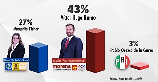 Víctor Romo aventaja 43% a 27% a 'Magui Fisher'