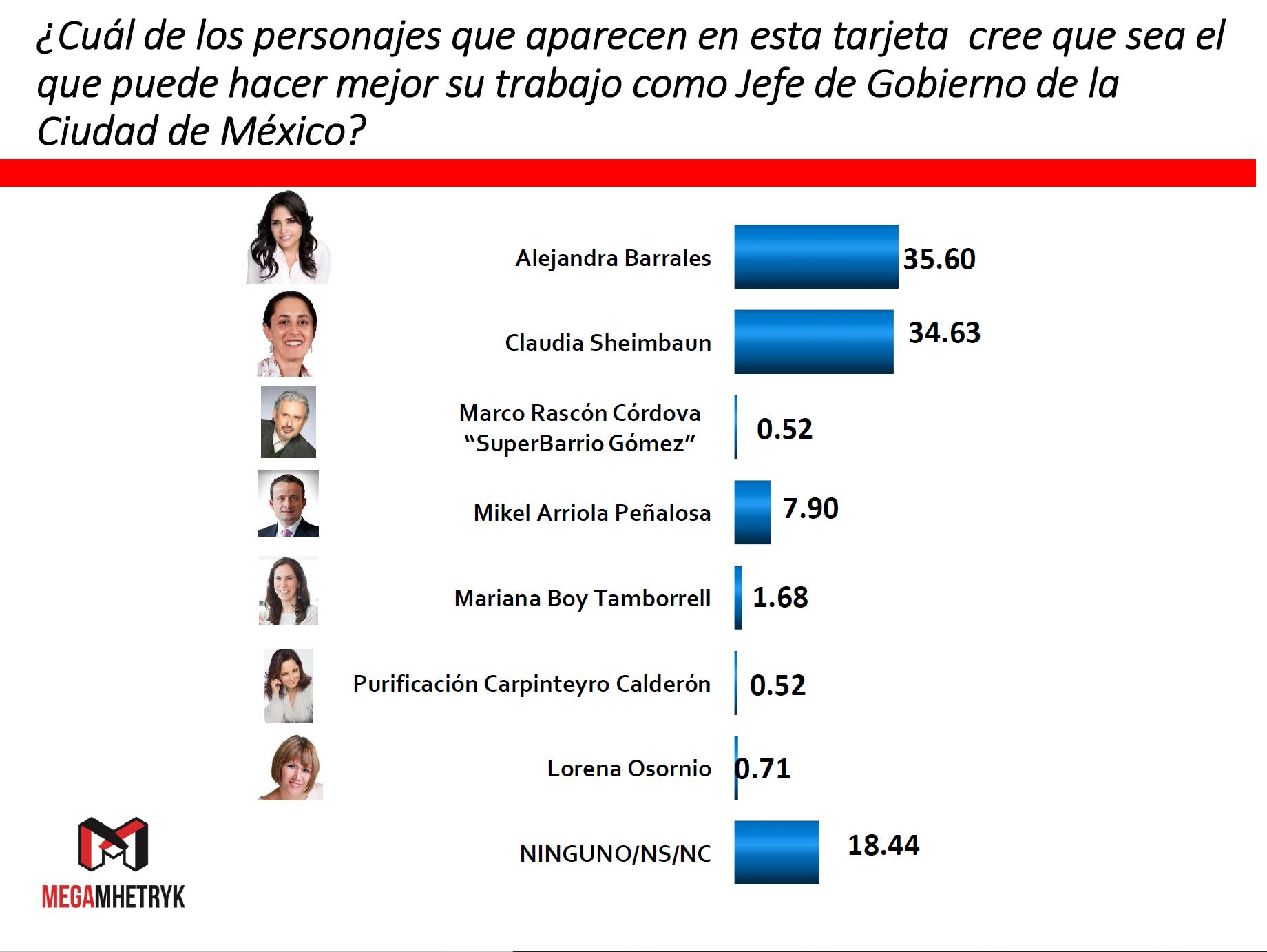 De acuerdo con el estudio de opinión pública, elaborado por la empresa en demoscopia MegaMhetryk, Barrales tiene 37% de preferencias, en tanto que Sheinbaum suma 37.7% con un 15% que respondió Ninguno, no sabe, o no contestó.