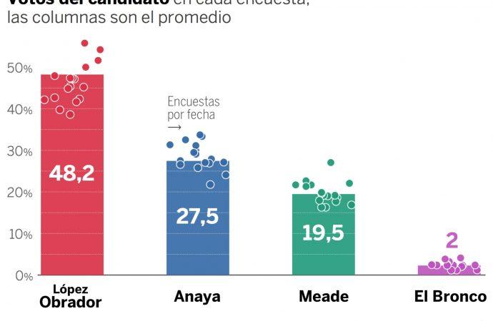 AMLO será el ganador, según El País