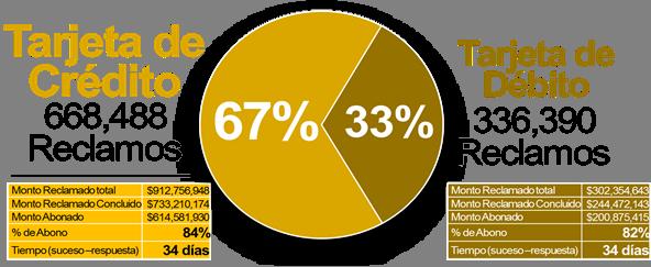 Se registran 1 millón 4 mil 878 reclamaciones en comercio electrónico, en el primer trimestre de 2018: Condusef