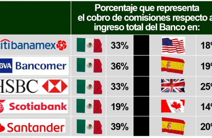 La CONDUSEF informa sobre las comisiones bancarias y sus reclamaciones