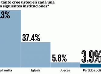 Encuesta: Confianza en partidos, en el sótano