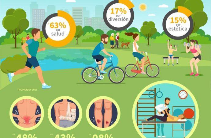 Solo 4 de cada 10 mexicanos hacen ejercicio; El 63% por salud