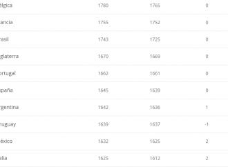 México, en el 'Top ten' de la FIFA