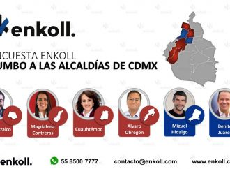 MORENA aventaja en 4 alcaldías de la CDMX, el PAN en una y la Alianza Va Por México en dos