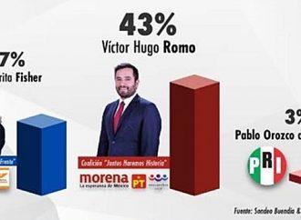 Romo aventaja 43% a 27% a 'Magui Fisher'