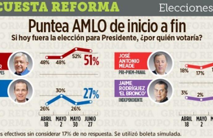 AMLO aventaja en preferencia pero Morena cae en intención del voto para diputados: Encuesta de Reforma