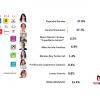 Empate técnico en CDMX: Barrales 37%; Sheinbaum 37.7%