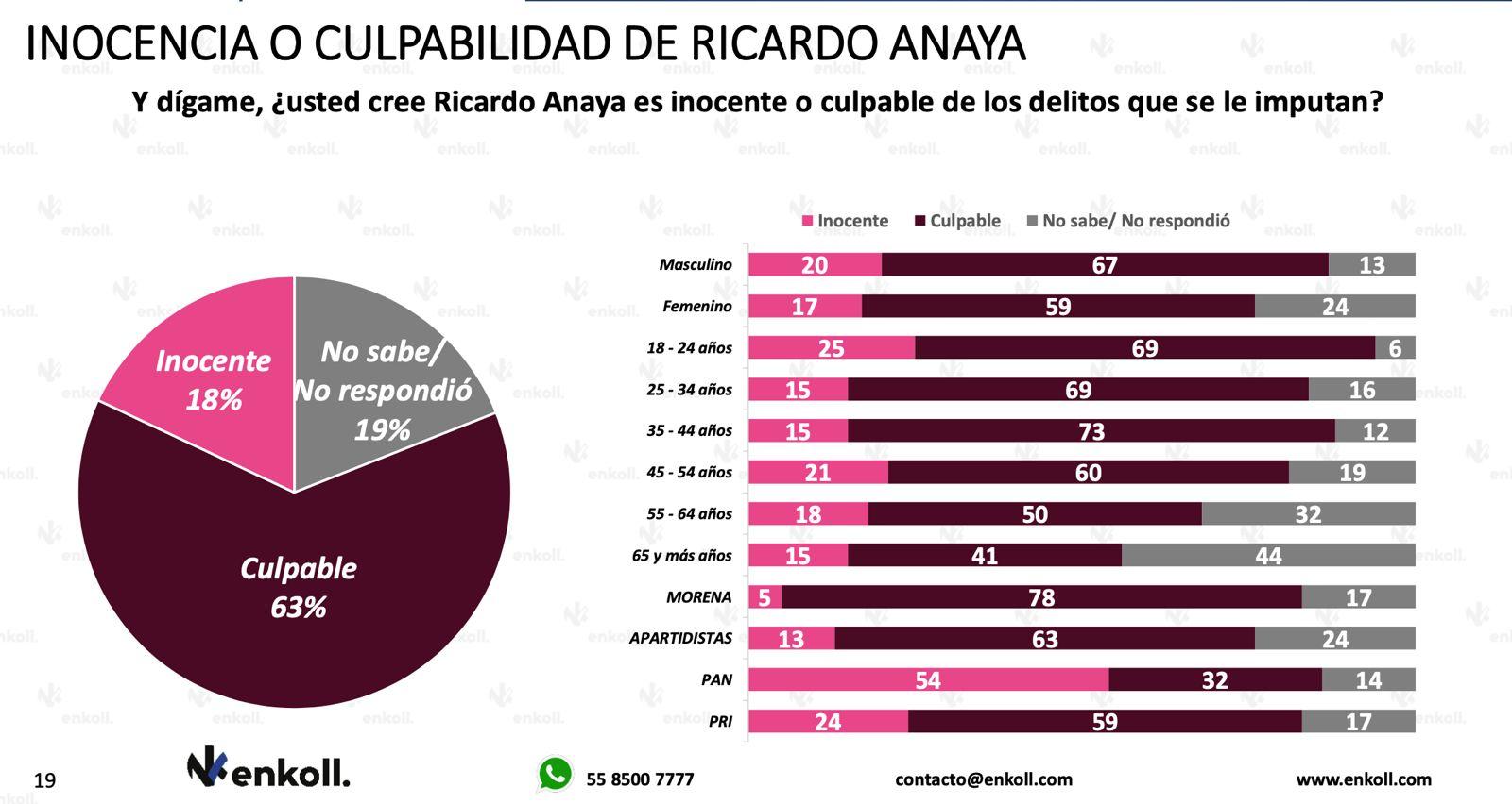 Llega AMLO a 59%  de aprobación en el marco del tercer informe de Gobierno