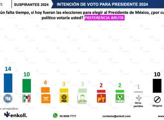 Si hoy fueran las elecciones del 2024, Morena ganaría la Presidencia de la República